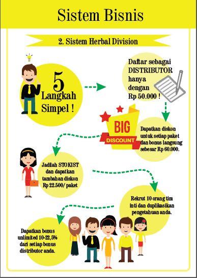sistem bisnis 2